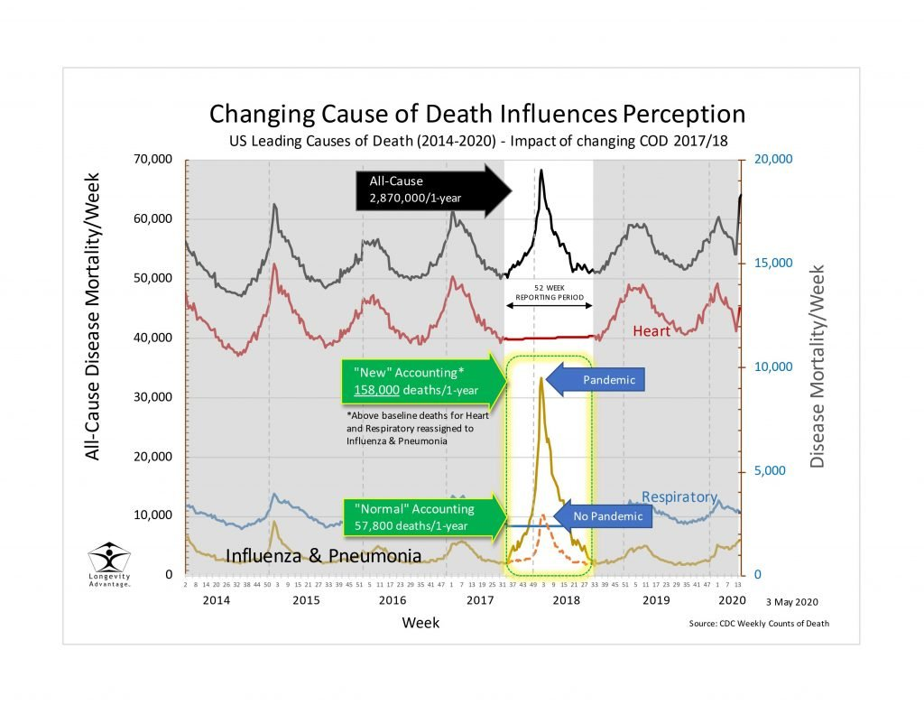 changing cause of death to change perception