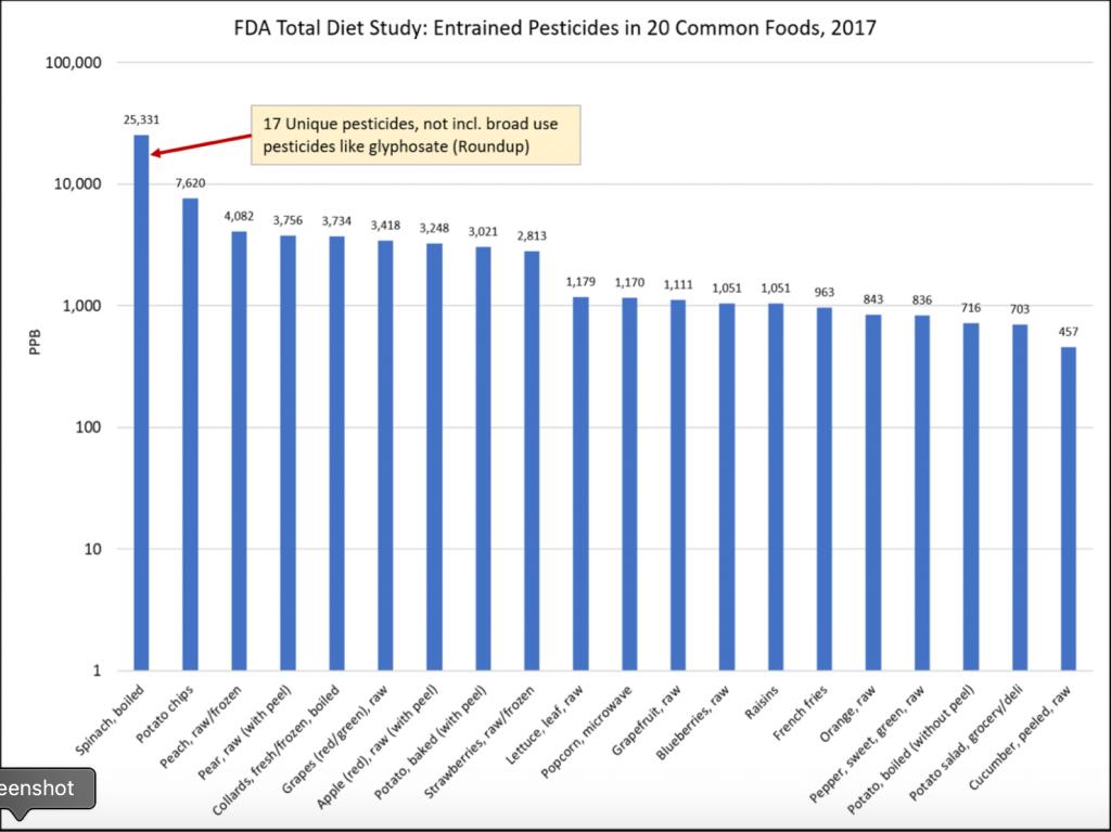 fda pesticide study